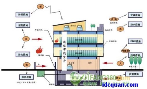 不间断电源配电系统,动力配电系统,照明配电系统,电源防雷系统,机房