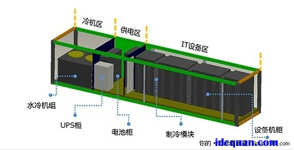 "Smart Cloud结构示意图 计算能力:能够部署640台服务器,支持1280个CPU,7600个计算核心,15360个计算线度。1280TB存储空间,比普通IDC提升2-3倍。达到了百万亿次。只要47台集装箱就可以达到""天河一号""的性能。 存储能力:6 PB。可以存放300万部高清电影,可以提供50万人口的医疗咨询资料,我们只要两个smartcloud就可以支持美国国会图书馆所有的藏书。 从2002年开始,浪潮就从事数据中心的应用研究。研究的方向包括高密度部署、集中智能管理系"