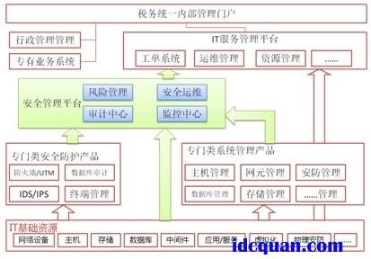 地市局等)网络建设的实际情况,以及信息中心组织结构的不同,会形成不