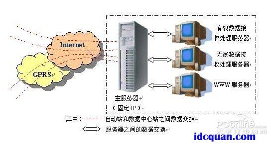 """""""云""""数据中心建设 选址的两个发展趋势"""