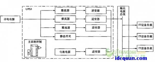 图7 部分内置冗余的并联架构 b.具有独立子系统并联冗余方式 有的UPS设计还包括带有独立子系统的UPS和带有点对点并机能力的UPS,这就是说由UPS自身进行控制,而不是使用主控制器,这就赋予了UPS高的可靠性级别。并联架构的设计旨在不增加设计复杂程度的情况下尽可能地消除弟点故障。因此,并联架构可以使用独工子系统和点对点控制,提供最少故障点和最高可靠性的系统设计,如图8所示。