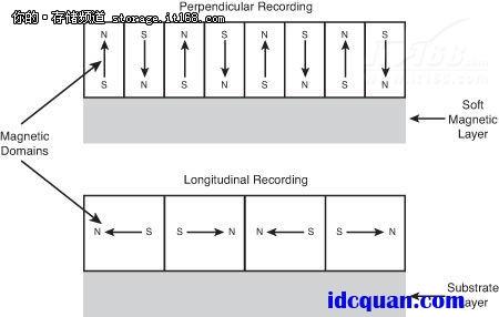 存储课堂:容量测量,磁盘密度和pmr(下篇)