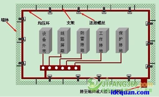 机房网络结构示意图