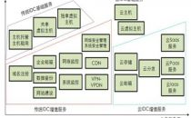 云计算IDC服务将逐步替代传统IDC服务