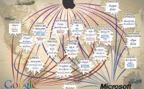 一图了然:苹果、谷歌、微软的收入分别来自哪?