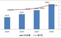 国内IDC服务市场开放日益加深 重回高增长