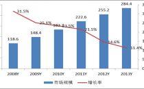 2013年全球IDC市场规模达到284.4亿美元