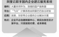 中国云服务催生万亿市场