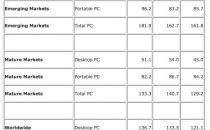 IDC:今年全球PC出货同比降3.7%至1.335亿台