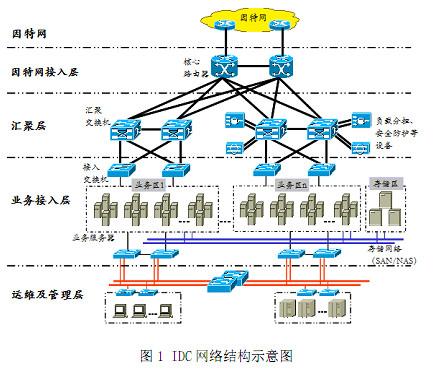 电信宽带交换机接线图