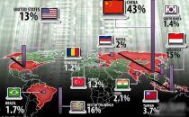 调查显示全球近一半的网络攻击来自中国