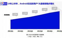 百度移动分发趋势报告:64%用户用国产手机