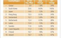 韩国将部署10Gbps宽带业务 7秒下完高清电影
