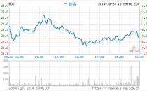 新东方第一财季财报:净利润同比降11.2%