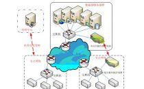 IDC时评:运营商入局CDN或终结通信旧时代