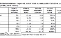 全球智能手机Q3出货同比增长25% 小米跃居第三