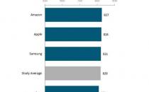2014消费者最满意平板电脑:iPad不及亚马逊平板