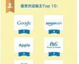 LinkedIn公布全球百家最受欢迎雇主榜单:谷歌第一