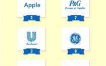全球最受欢迎雇主榜单发布 谷歌位第一