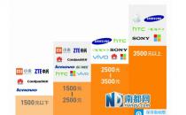 国产品牌生产高端手机