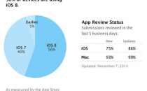 iOS 8份额达56%:两周增加4个百分点
