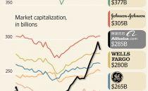 阿里股价上市后已上涨70% 市值超宝洁、通用电气