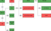 我国数据中心电能能效将有统一考量标准