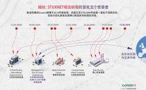 卡巴斯基首度披露Stuxnet的头号攻击目标