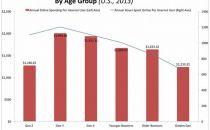 美国电商用户达1.98亿 占成年人口总数78%