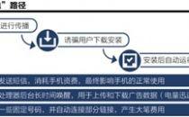 手机出厂时内部员工安装恶意App 内置SP收费代码