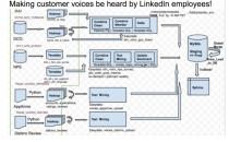 化繁为简,Linkedin如何用大数据来变现