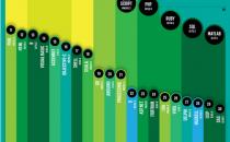 程序猿看过来!盘点2014年10大互联网编程语言
