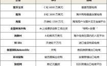 10个跨境电商资本宠儿:看风往哪儿吹?