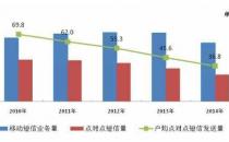 工信部:14年移动短信业务量和收入降幅均超10%