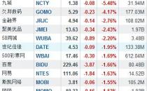 隔夜中概股涨跌互现 酷6传媒大跌12%