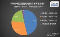 """中国网购假货现象调查:四成用户""""忍了"""""""