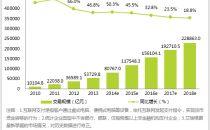 2014年中国第三方互联网支付交易规模突破8万亿