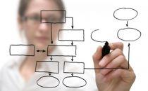 从展示广告到交易服务:B2B平台转型产品上该作何变化?