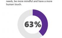 微软发布2015年数字趋势报告