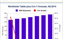 预计2015平板电脑出货量仅增2.1% 微软将是赢家