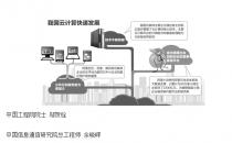 解读《促进云计算创新发展培育信息产业新业态的意见》