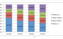 """""""宽带中国""""战略成效显著,近半用户网络速率超4Mbps"""