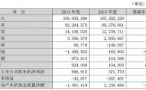 PPTV去年让苏宁4.85亿元打水漂