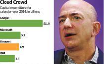 亚马逊为何一改常态示好股东?