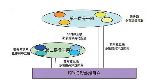 图1:互联网层级结构 如图中所示,所有第一层骨干网间形成全网状网对等互联结构,互相提供免费信息传输。第一级骨干网向第二级骨干网出售非对称互联,提供穿透服务。第二级骨干网必须购买这样的服务才能连向整个互联网。第二级骨干网之间形成部分网状网对等互联结构。最下面一层的内容提供商之间则通常不建立对等互联,只向上级购买不对称互联。 2.