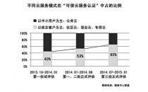 """群雄逐鹿云服务企业级市场成""""新风口"""""""