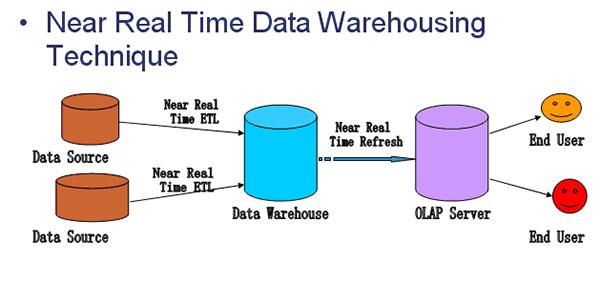 元数据就是指数据仓库中从外部数据源导入的数据._access2007 获取外部数据_getparametervalues