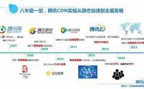 腾讯云CDN免费策略升级:降价25%加送600G流量