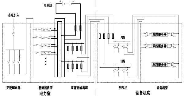 图2 现有典型高压直流供电系统图