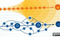 六款不容错过的开源持续集成工具